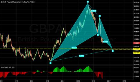 GBPAUD:  Bullish Butterfly