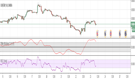 EURGBP: Triple Exponentially Smoothed RSI by Mauritz van der Walt