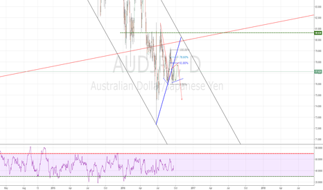 AUDJPY: AUDJPY in a corrective structure