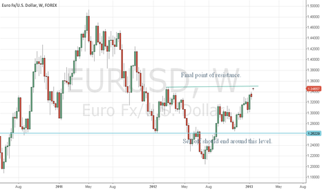 EURUSD: eur/usd at final point of resistance