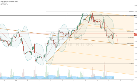 CL1!: short WTI until 61% or median line