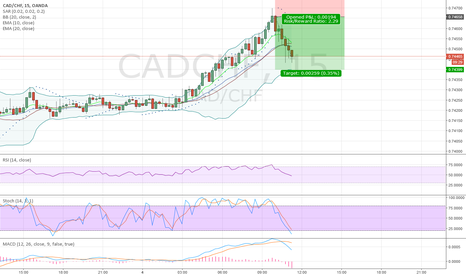 CADCHF: CADCHF Short after RSI and STOCH signal