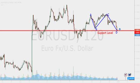 EURUSD: ABCD Pattern on EUR/USD