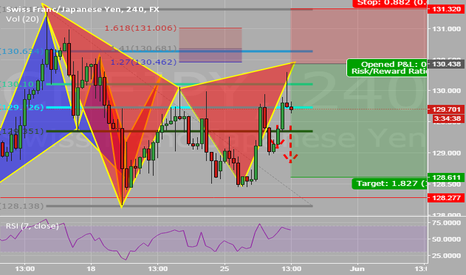 CHFJPY: Bear Gartley under way