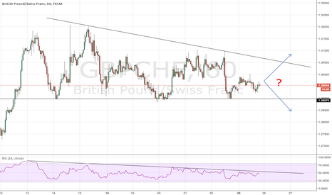 GBPCHF: GBPCHF: Consolidation Squeeze - BUY or SELL?