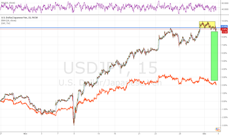 USDJPY: Are there benefits in holding the USDJPY long over the weekend?