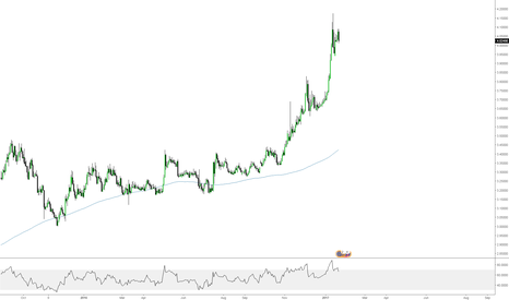 EURTRY: EURTRY - DOUBLE TOP SHORT