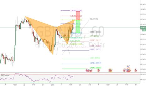 GBPUSD: GBP/USD BEARISH GARTLEY