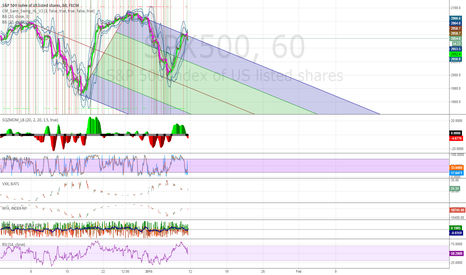 SPX500: time to short the spx500