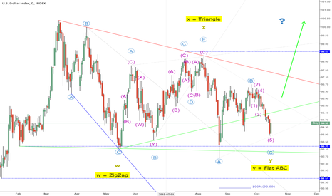 DXY: DXY Correction wave WXY DONE by Flat wave Y ?