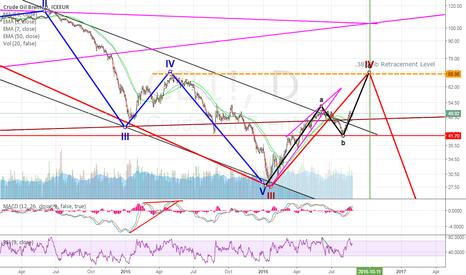 CB1!: Brent Crude : Long for 70