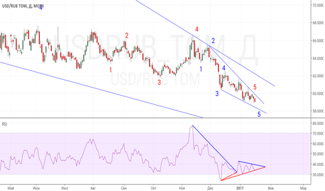 USDRUB_TOM: Рублю пора разворачиваться