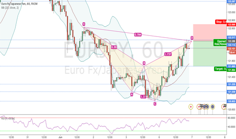 EURJPY: CYPHER FINISHING ON 1H EURJPY