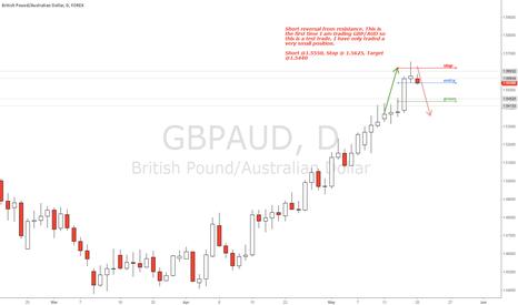 GBPAUD: GBP/AUD Daily Chart Short @ 1.5550