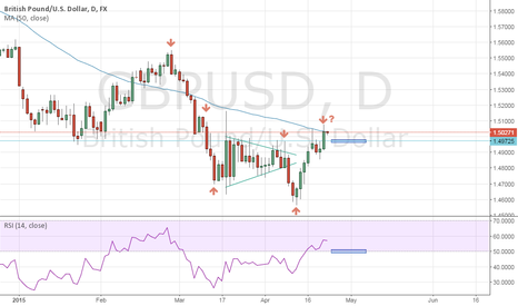 GBPUSD: Still be waiting for the signal