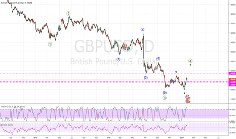 GBPUSD: Long side favored