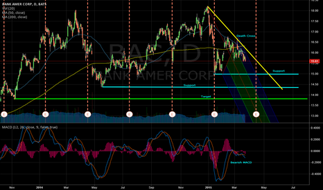 BAC: $BAC soon may be DOA