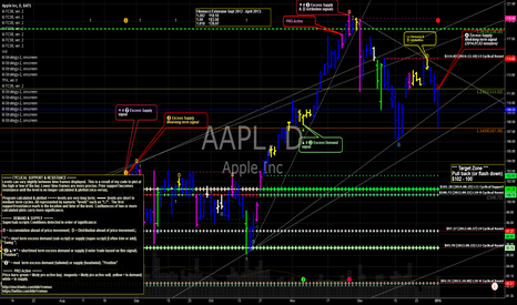 AAPL: AAPL Short term pressure to the down side