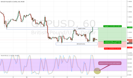 GBPUSD: GBPUSD Pending buy at 1.42613