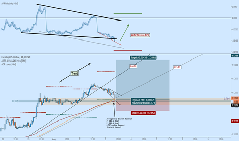 EURUSD: EURUSD Long: Ride the Trend