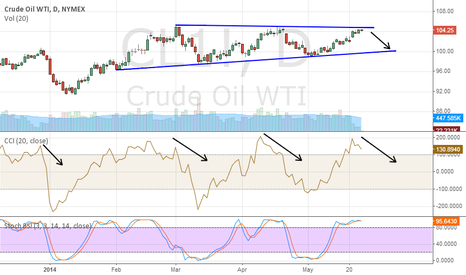 CL1!: Crude Oil makes waves