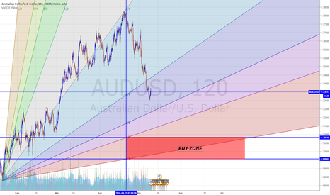 AUDUSD: BUY ZONE
