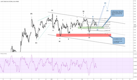 CL1!: [Update] Crude Oil Elliottwave Count