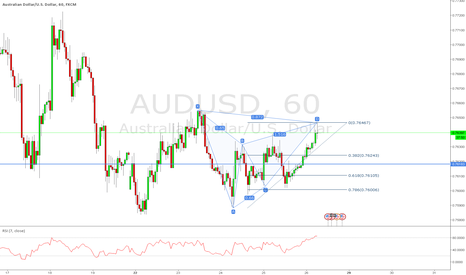 AUDUSD: AUDUSD Bearish Gartley Complete