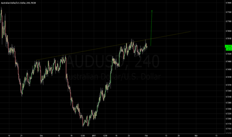 AUDUSD: Long on an Inverse Head and Shoulder Formation
