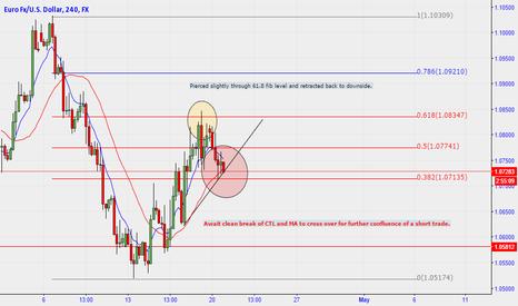 EURUSD: EUR/USD 4H Potential Short Trade Set up