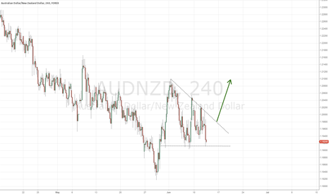 AUDNZD: AUDNZD possible long opportunity