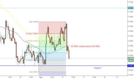 AUDUSD: AudUsd close to support - previous lows, opportunity to buy