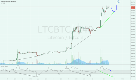 LTCBTC: Chikun Wings?
