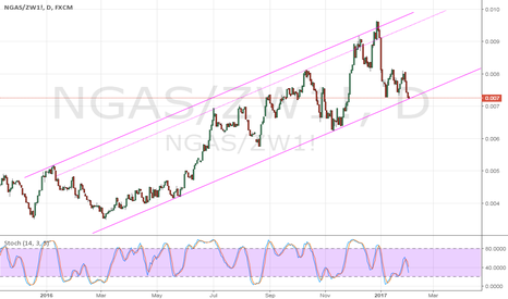 NGAS/ZW1!: NGAS/Wheat ... don't ask me why...