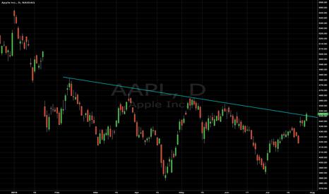 AAPL: AAPL getting above descending trend line