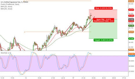 USDJPY: Intraday setup