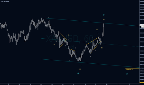 XAUUSD: Gold's Correction Part 2