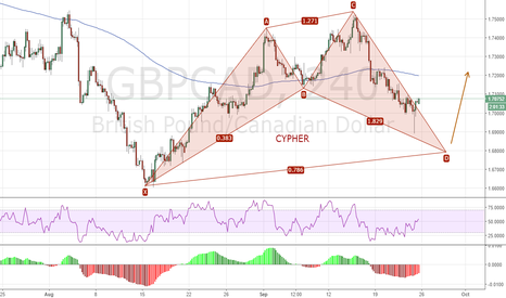 GBPCAD: GC Cypher