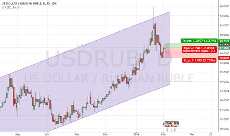 USDRUB: Buy USD/RUB |  Target :78.20