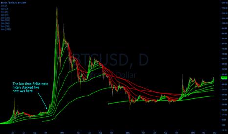 BTCUSD: Daily BTC/USD EMAs