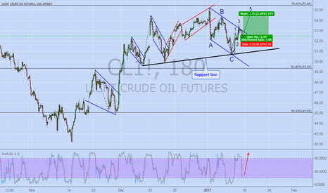 CL1!: CRUDE OIL (aggressive daytrading)