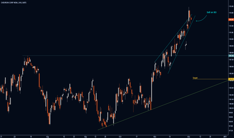 CVX: Rising Wedge on Chevron