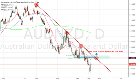 AUDNZD: AUDNZD DAILY SHORT