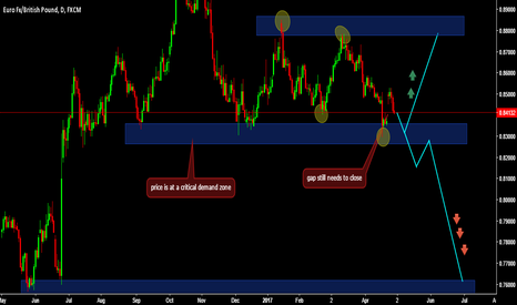 EURGBP: this is where patience comes into play