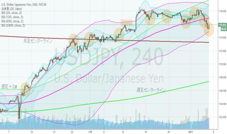 USDJPY: ドル円・4hBM、日足下方ブレイクにトライ