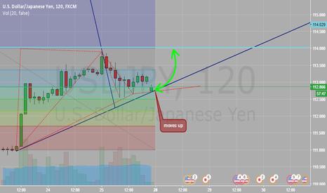 USDJPY: Quickly Analiysim for yen