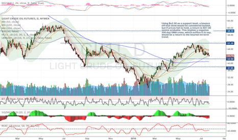 CL1!: $WTI - Refiner Outages Approaching, P Action around $42.5 Key