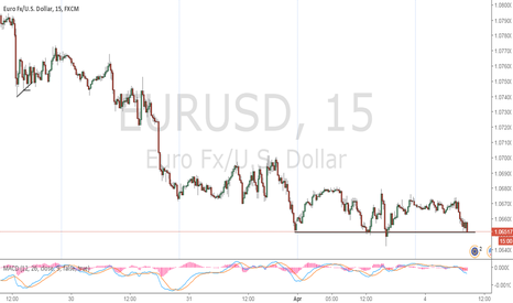 EURUSD: Break Out In Affect