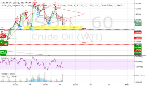USOIL: Strong Sell: WTI Daily level looking at 47.74