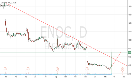 ENOC: ENOC - Massive Move